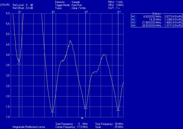 Off-centre fed dipole SWR plot